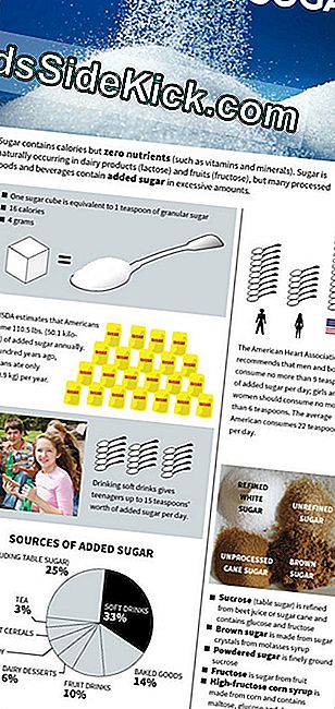 Excessive Added Sugar Clogs Americans 'Diets (Infographic)